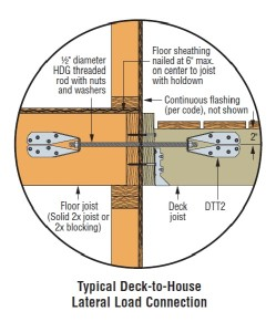 DTT2Z Inst Deck to House